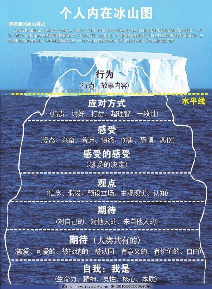 冰山 海水 冰山理论 心理分析 行为 海报 海报设计 广告设计模板 源