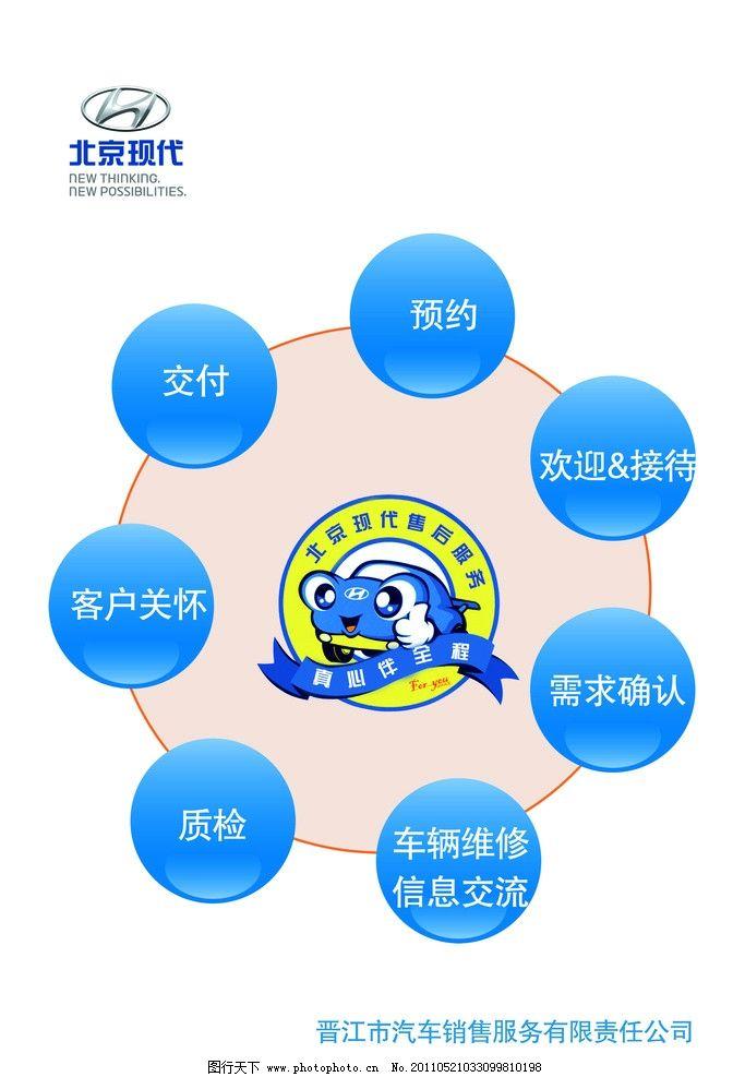 预约流程图 圆形 立体圆