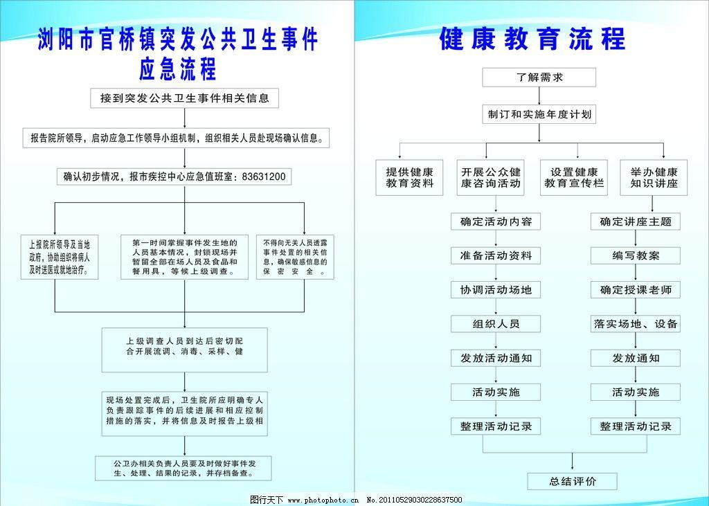 官桥镇突发公共卫生事件应急流程图 健康教育流程 失量 cdr 展板模板