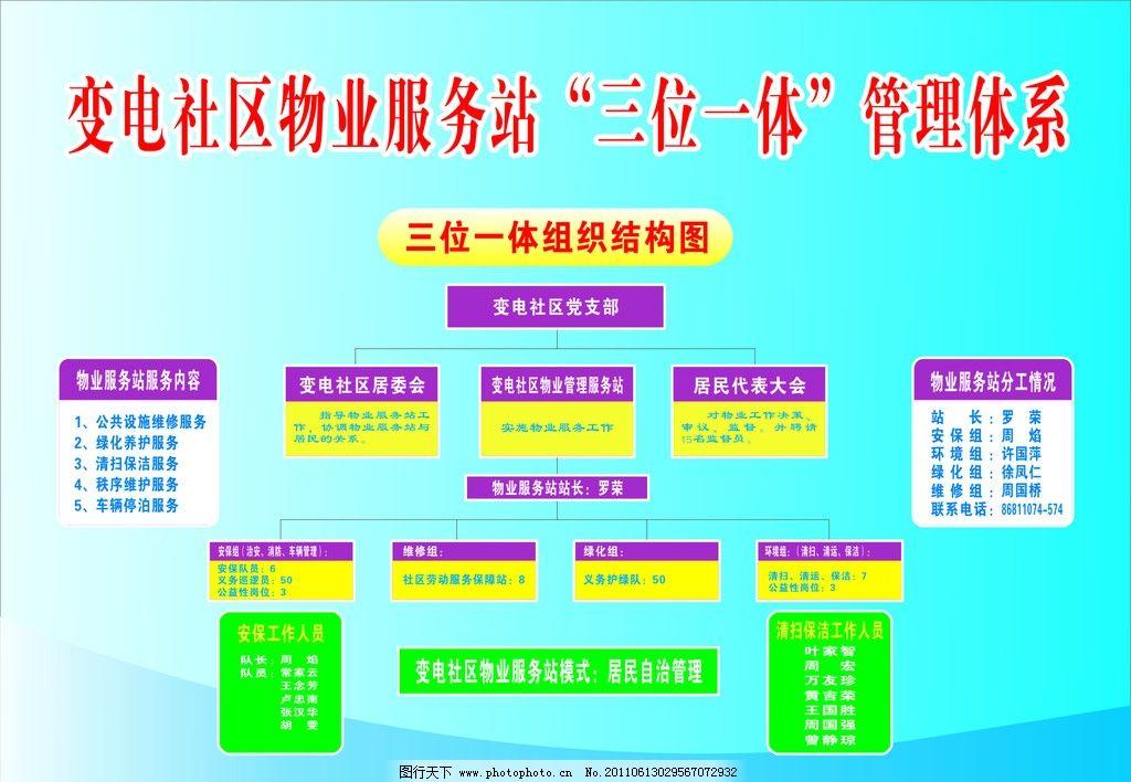 社区 管理 社区物业流程图 模板 cdr 社区展板 背景 广告设计 矢量